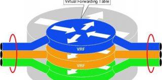 Mikrotik VRF + NAT – Gestione di device con lo stesso indirizzo ip